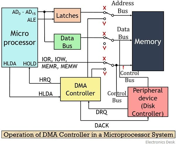 operation of DMA controller in a microprocessor system