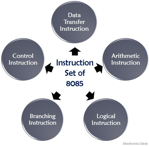 types of instruction set of 8085 microprocessor