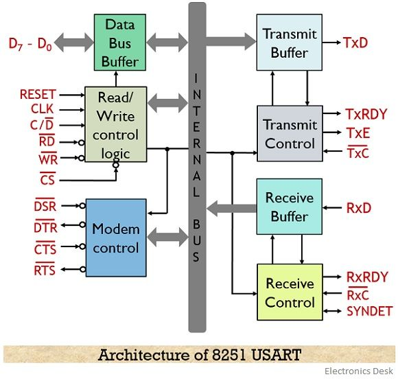 architecture of 8251 USART