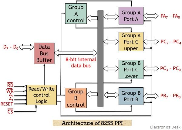 What is 8255 Programmable Peripheral Interface (PPI)? Definition,  Architecture, Pin Diagram and Modes of Operation of 8255 - Electronics DeskElectronics Desk
