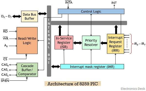 What is 8259 Programmable Interrupt Controller (PIC)? Definition, Need,  Features and Architecture of 8259 - Electronics Desk