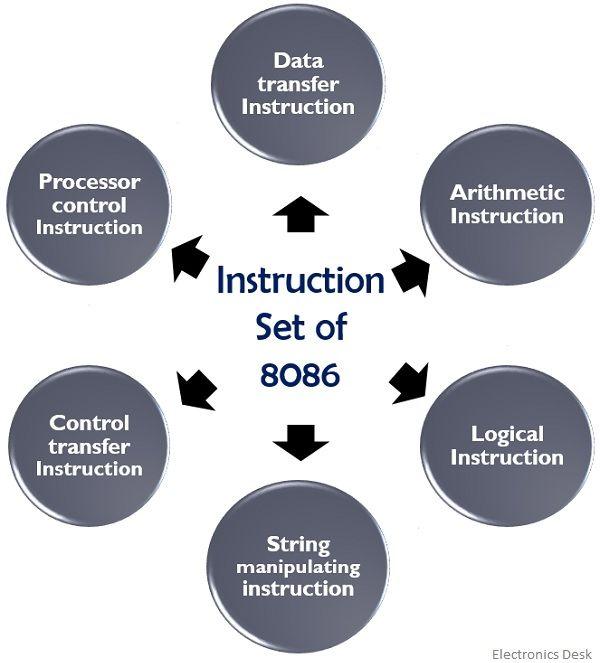 instruction set of 8086 microprocessor