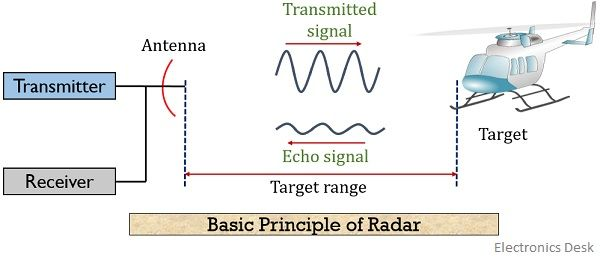 basic principle of radar