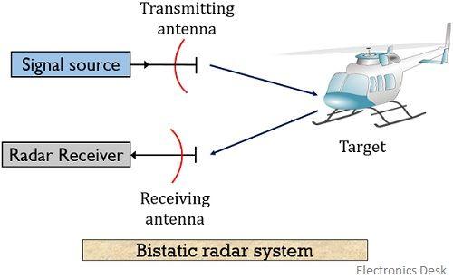 bistatic radar system