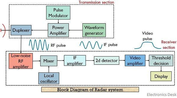 block diagram of radar