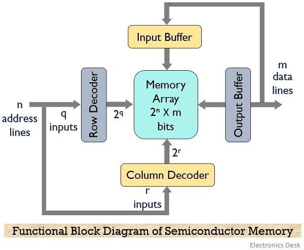 functional block diagram of semiconductor memory