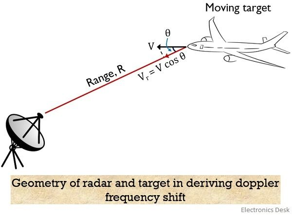 geometry of radar and target in deriving doppler frequency shift