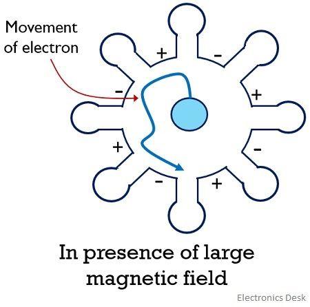 magnetron case 3