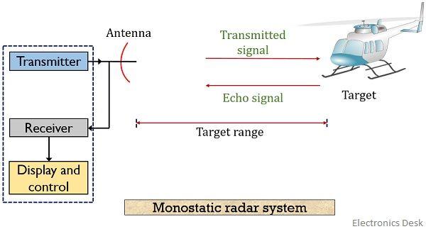 monostatic radar system