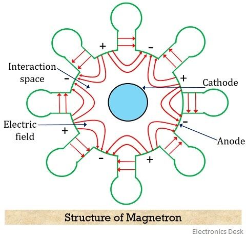 structure of magnetron