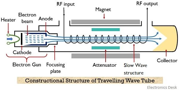structure of travelling wave tube