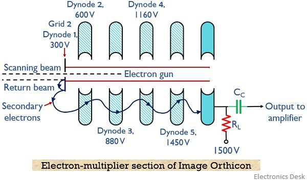 electron-multiplier section of image orthicon