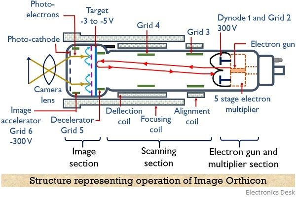 structure of image orthicon