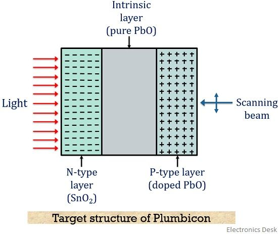 target structure of plumbicon