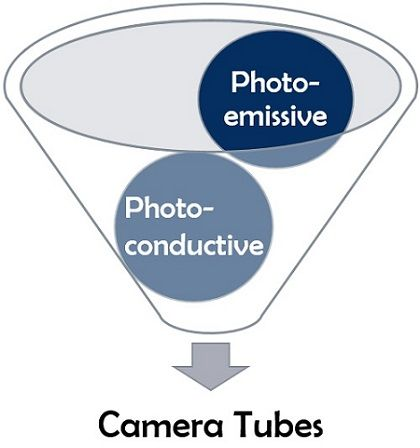 types of tv camera tubes