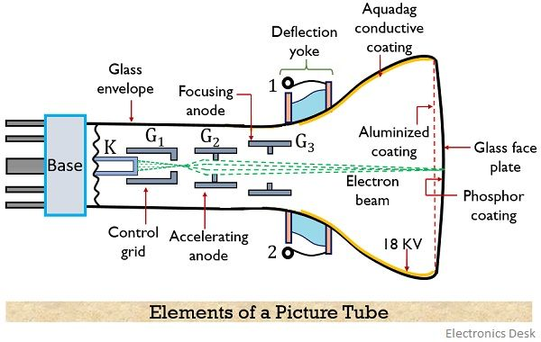 elements of a monochrome picture tube