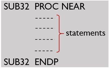 assembler directive - PROC