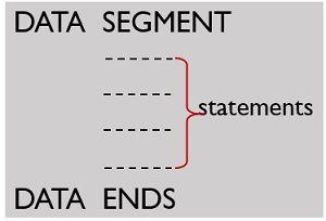 assembler directive - SEGMENT