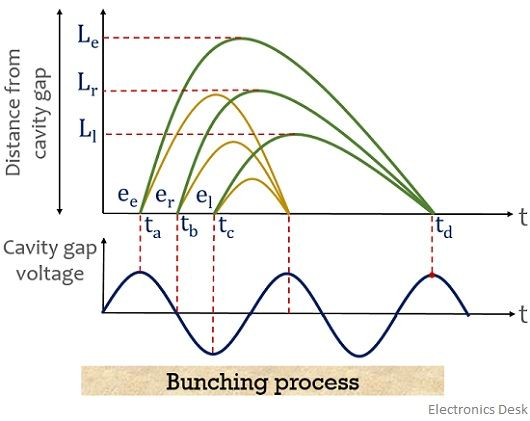 bunching process