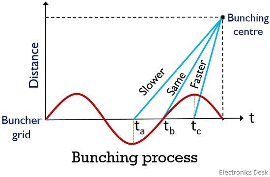 bunching process