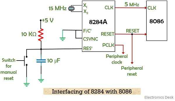 interfacing of 8284 with 8086