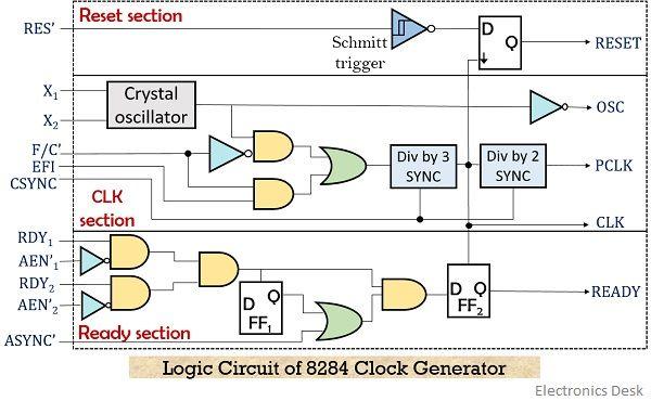 logic circuit of 8284