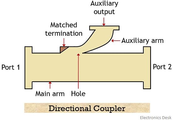physical structure of directional coupler