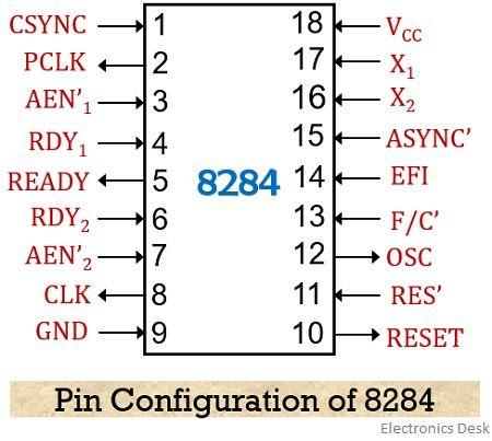 pin diagram of 8284 clock generator