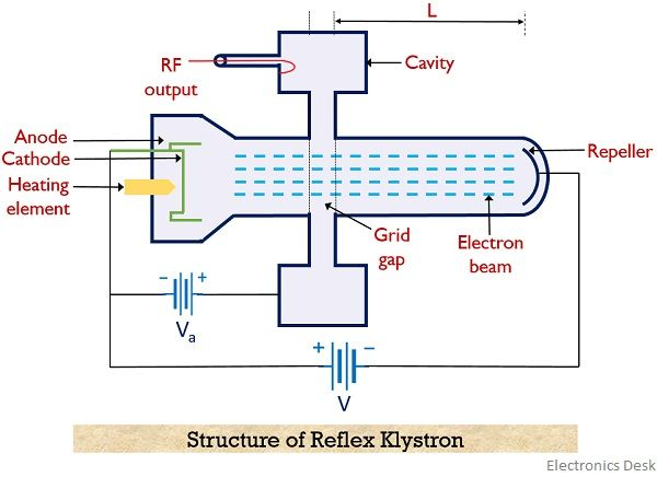 structure of reflex klystron