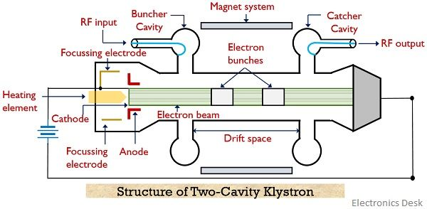two cavity klystron structure