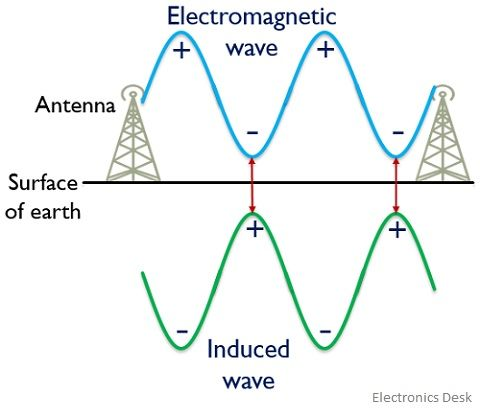 neutralization of charges in ground wave propagation