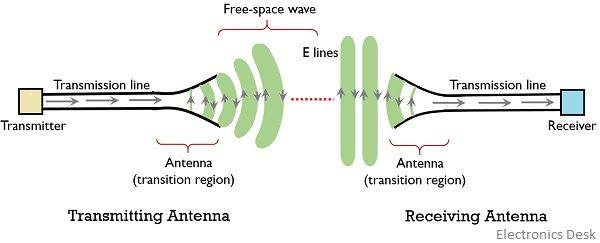 signal transmission through antenna