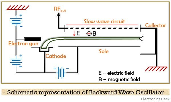 structure of backward wave oscillator