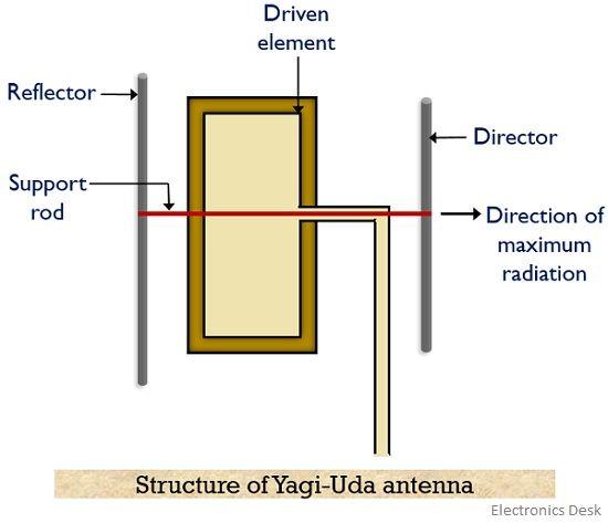 structure of yadi-uda antenna