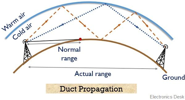 duct propagation