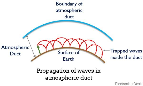 propagation of waves in duct