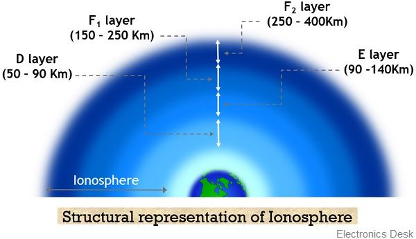 structure of ionosphere