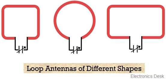 loop antenna in different shapes