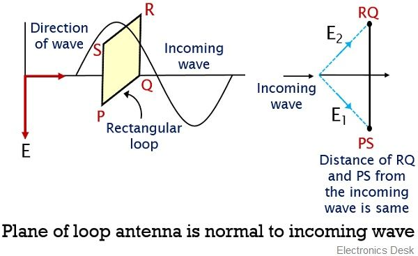 plane of loop antenna normal to incoming wave