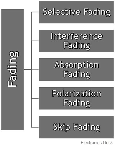 types of fading