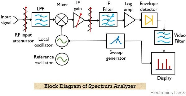 block diagram of Spectrum Analyzer