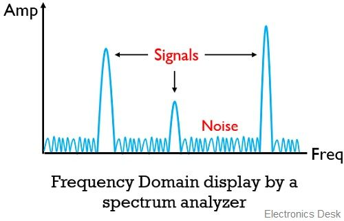 display of spectrum analyzer