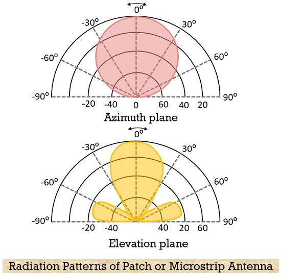 radiation pattern of patch antenna