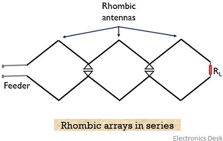 rhombic arrays in series connection