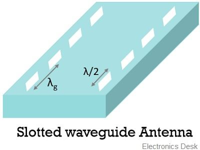 slotted waveguide antenna