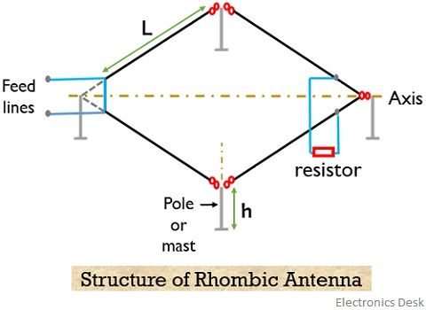 structure of rhombic antenna