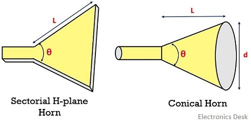 Conical horn