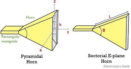 Pyramidal horn