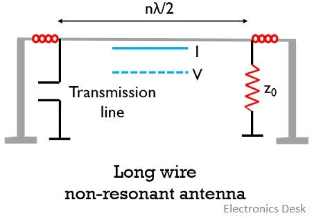 long wire non resonant antenna