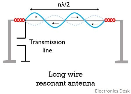 long wire resonant antenna